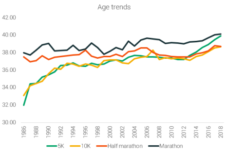 age_trends